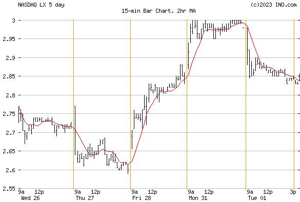 LEXINFINTECH HOLDINGS LTD ADS (NASDAQ:LX) Stock Chart