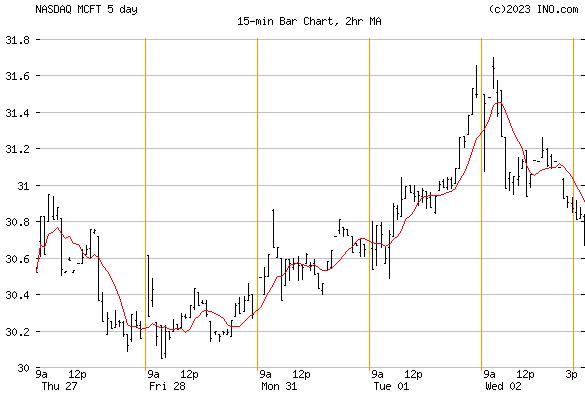 MCBC HOLDINGS (NASDAQ:MCFT) Stock Chart
