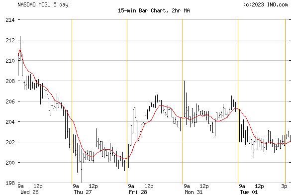 MADRIGAL PHARMACEUTICALS INC (NASDAQ:MDGL) Stock Chart