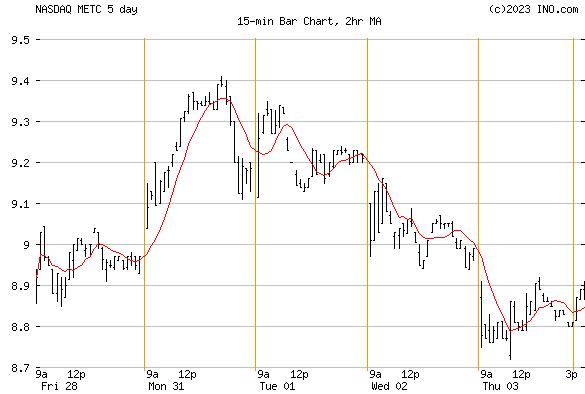 RAMACO RESOURCES (NASDAQ:METC) Stock Chart