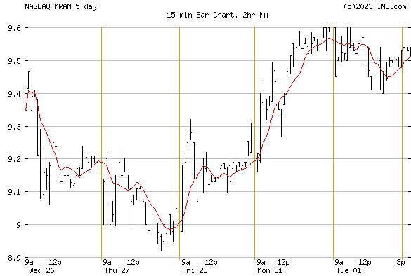 EVERSPIN TECHNOLOGIES (NASDAQ:MRAM) Stock Chart