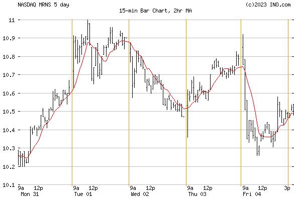 MARINUS PHARMACEUTICALS (NASDAQ:MRNS) Stock Chart