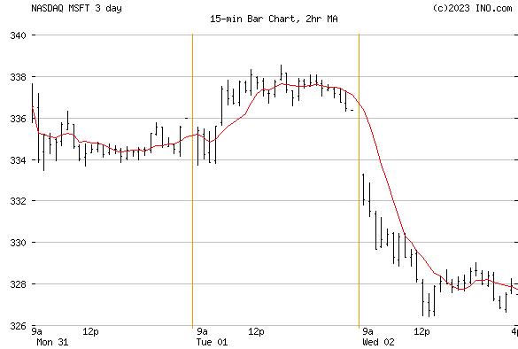 Microsoft Corp (NASDAQ:MSFT) Stock Chart