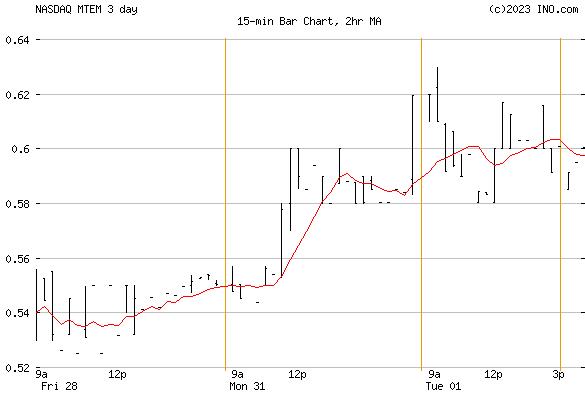 MOLECULAR TEMPLATES INC (NASDAQ:MTEM) Stock Chart