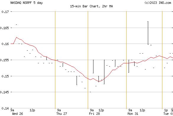 NOVO RES CORP (NASDAQ:NSRPF) Stock Chart