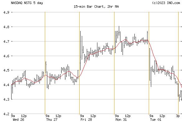 NANOSTRING TECHNOLOGIES (NASDAQ:NSTG) Stock Chart