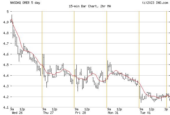 OMEROS (NASDAQ:OMER) Stock Chart
