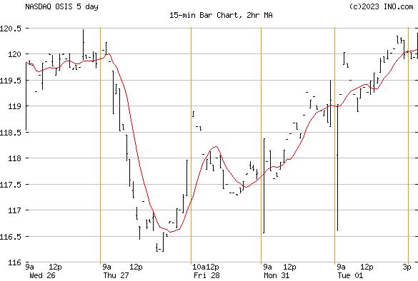 OSI SYSTEMS (NASDAQ:OSIS) Stock Chart