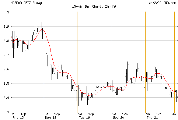 TDH HOLDINGS (NASDAQ:PETZ) Stock Chart