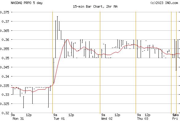 PRECIPIO (NASDAQ:PRPO) Stock Chart