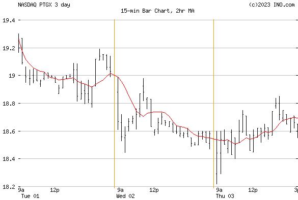 Protagonist Therapeutics, Inc (NASDAQ:PTGX) Stock Chart