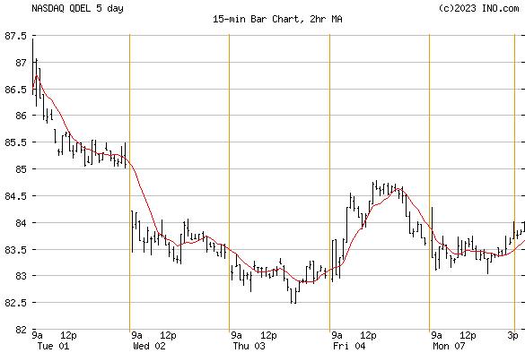 QUIDEL (NASDAQ:QDEL) Stock Chart