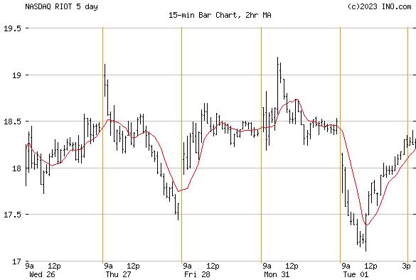 RIOT BLOCKCHAIN (NASDAQ:RIOT) Stock Chart