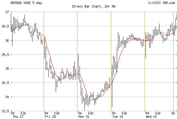 SAGE THERAPEUTICS (NASDAQ:SAGE) Stock Chart