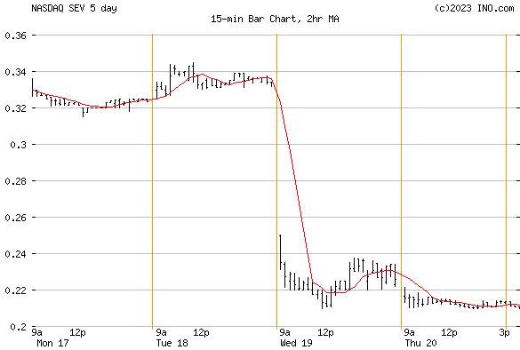 SEVCON (NASDAQ:SEV) Stock Chart