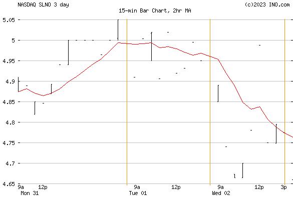 SOLENO THERAPEUTICS (NASDAQ:SLNO) Stock Chart