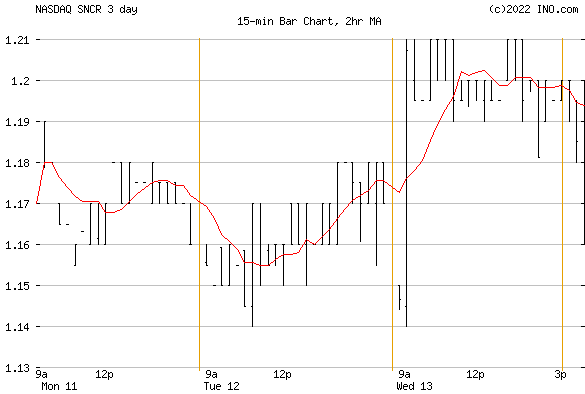 SYNCHRONOSS (NASDAQ:SNCR) Stock Chart