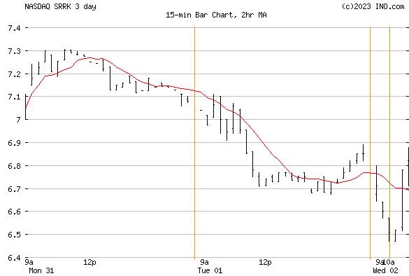 Scholar Rock Holding Corp (NASDAQ:SRRK) Stock Chart