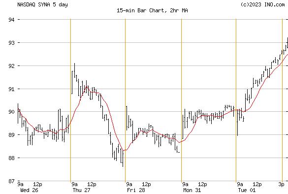 SYNAPTICS (NASDAQ:SYNA) Stock Chart