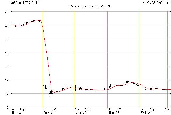 TG THERAPEUTICS (NASDAQ:TGTX) Stock Chart