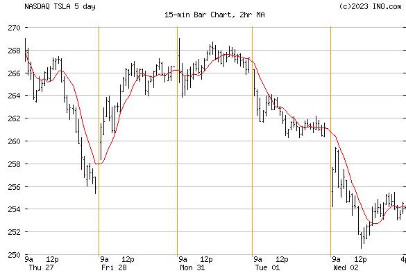 TESLA INC (NASDAQ:TSLA) Stock Chart