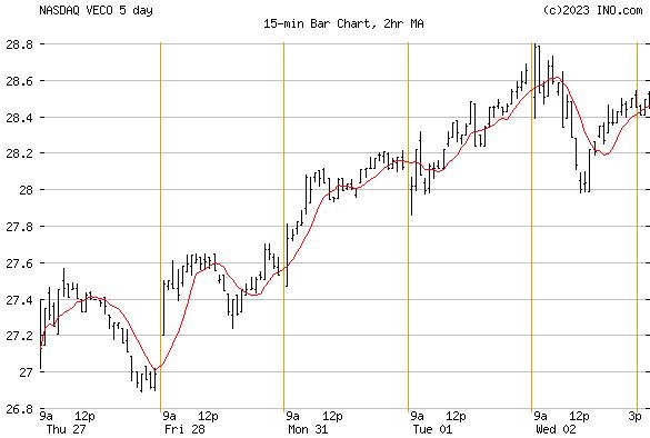 VEECO INSTRUMENTS (NASDAQ:VECO) Stock Chart