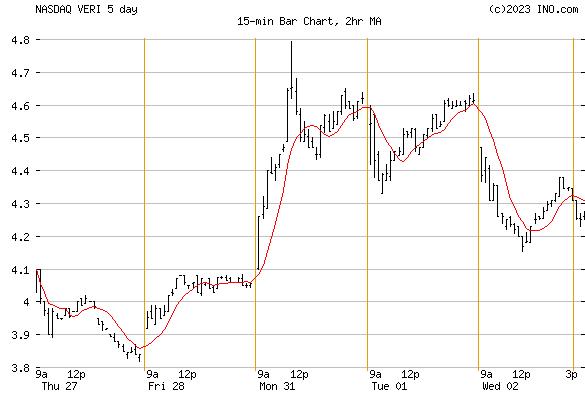VERITONE (NASDAQ:VERI) Stock Chart