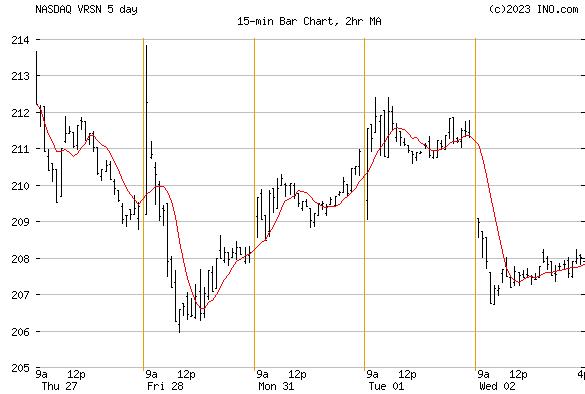 VERISIGN (NASDAQ:VRSN) Stock Chart