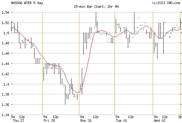 The Alkaline Water Co Inc (NASDAQ:WTER) Stock Chart