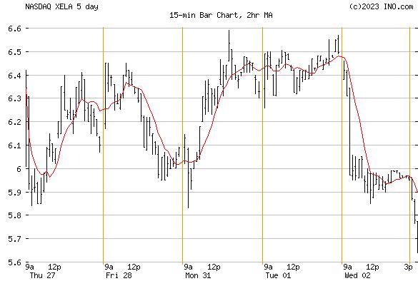 EXELA TECHNOLOGIES INC (NASDAQ:XELA) Stock Chart