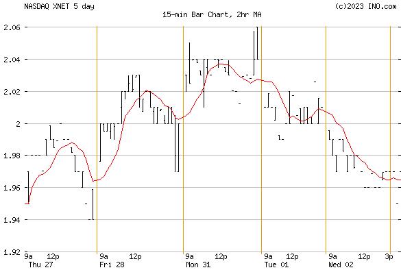 XUNLEI LTD ADR (NASDAQ:XNET) Stock Chart