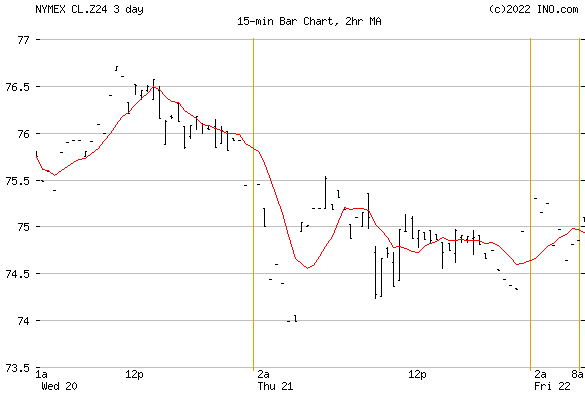 CRUDE OIL Dec 2024 (NYMEX:CL.Z24) Future Chart