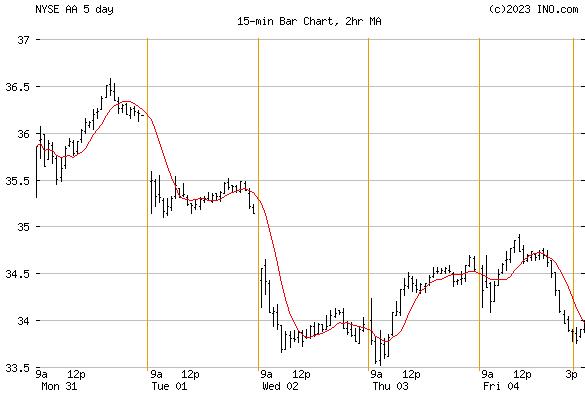 ALCOA (NYSE:AA) Stock Chart