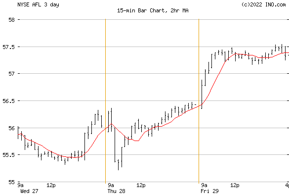AFLAC, Inc (NYSE:AFL) Stock Chart