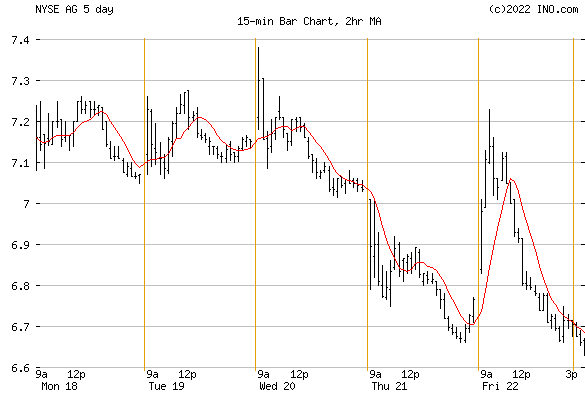 FIRST MAJESTIC SILVER (NYSE:AG) Stock Chart