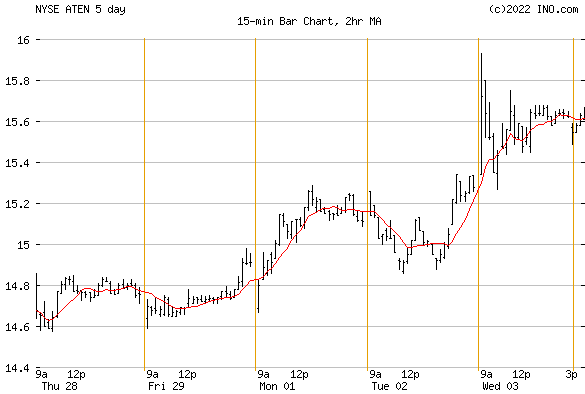 A10 NETWORKS (NYSE:ATEN) Stock Chart