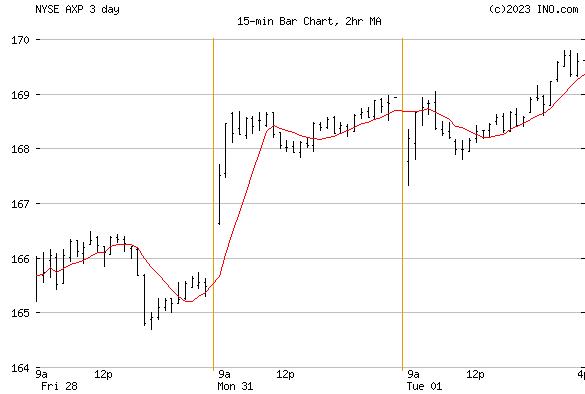 AMERICAN EXPRESS (NYSE:AXP) Stock Chart