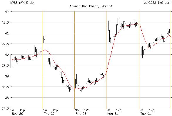 ALTERYX INC (NYSE:AYX) Stock Chart