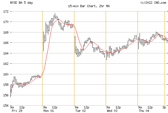 Boeing (NYSE:BA) Stock Chart