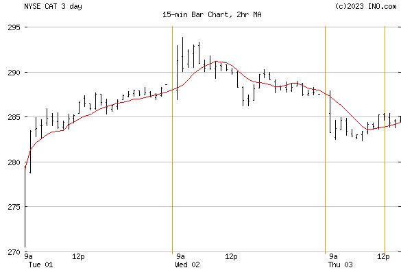 CATERPILLAR (NYSE:CAT) Stock Chart