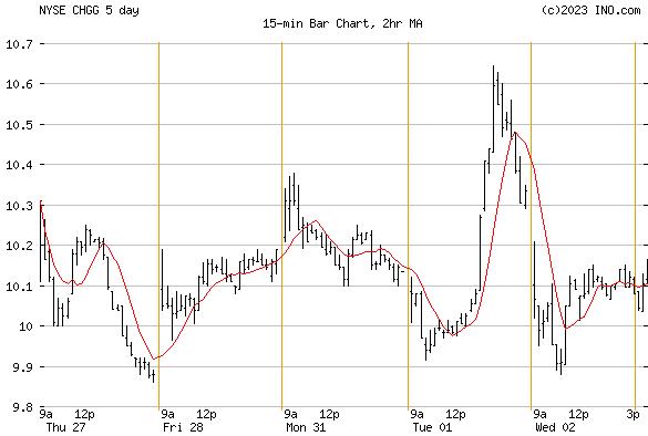 CHEGG INC (NYSE:CHGG) Stock Chart