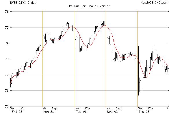 CIVITAS SOLUTIONS INC (NYSE:CIVI) Stock Chart