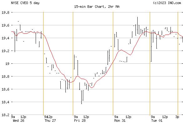 CIVEO CORP (NYSE:CVEO) Stock Chart