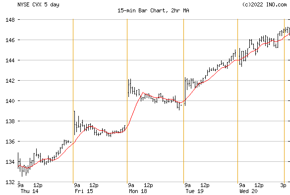 CHEVRON (NYSE:CVX) Stock Chart