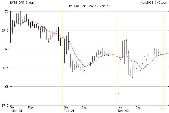 DARLING INGREDIENTS INC (NYSE:DAR) Stock Chart