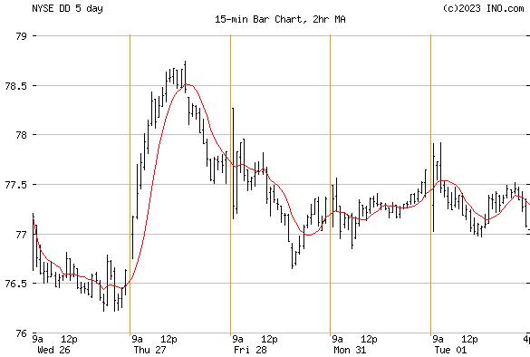 EI DU PONT DE NEMOURS (NYSE:DD) Stock Chart