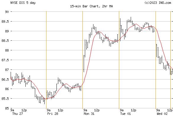 WALT DISNEY (NYSE:DIS) Stock Chart