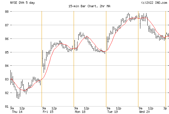 DaVita, Inc (NYSE:DVA) Stock Chart