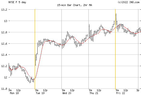 FORD MOTOR (NYSE:F) Stock Chart