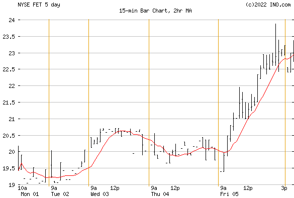 FORUM ENERGY TECHNOLOGIES (NYSE:FET) Stock Chart
